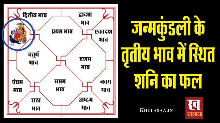 Shani (Saturn) Third House In Birthchart In Hindi-1